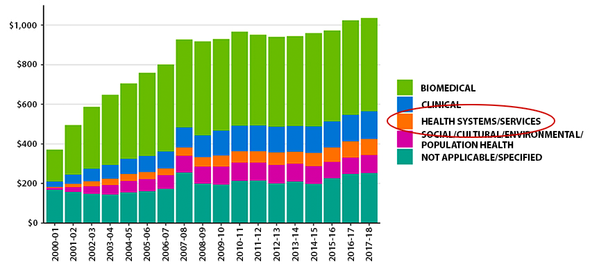 CIHR Investments by Primary Theme Over Time (graph)